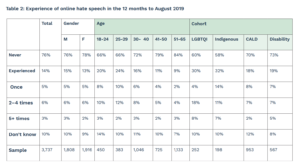Source:e-Safety Commisioner Experiences of online hate speech in 12 month to August 20192 month to August 2019.By copyright e-Safety Commissioner