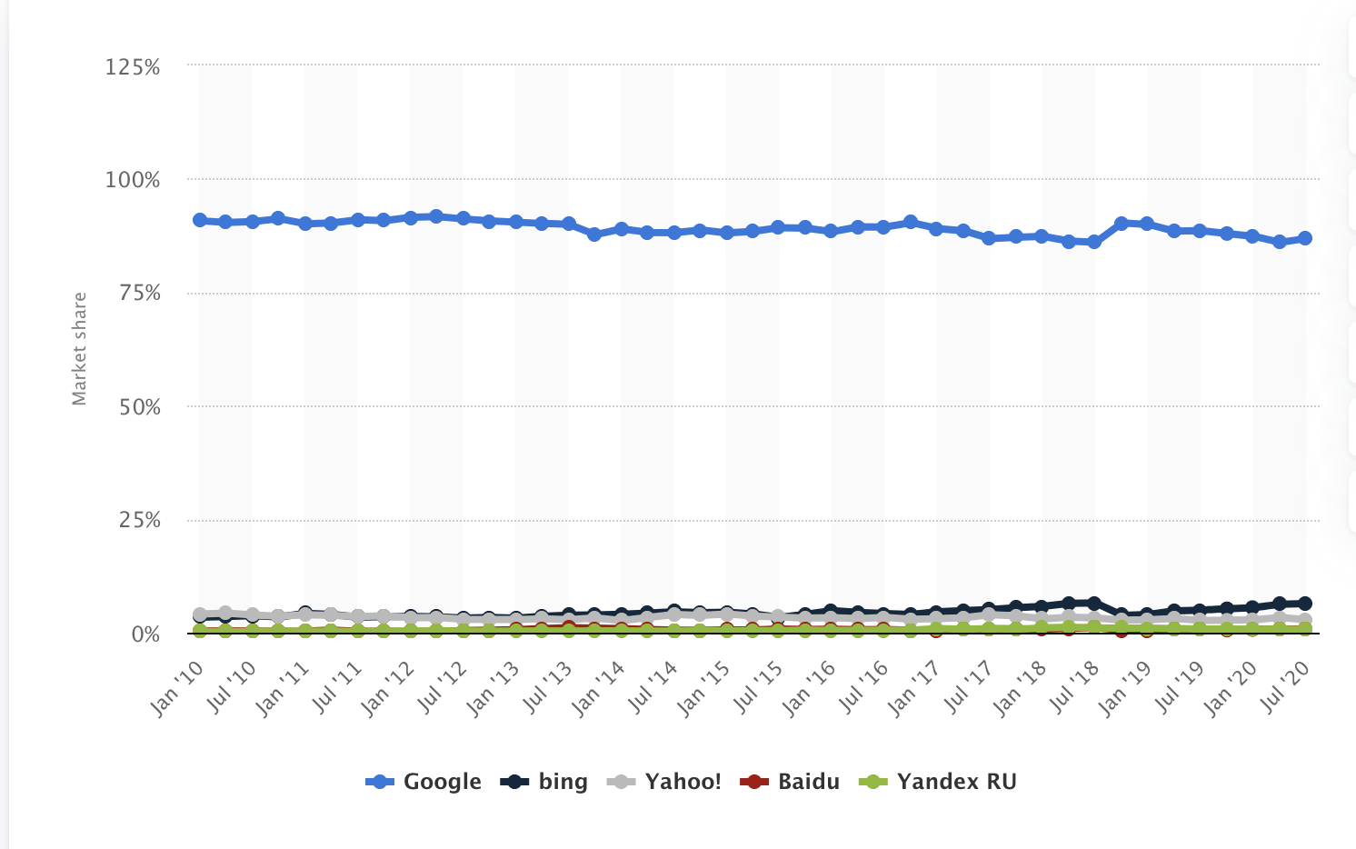 Search Market Share of major search engine