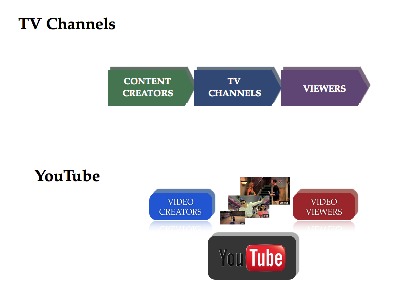 media transform from linear business model to networked business model (from pipeline to platform)