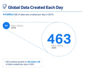 Statistics showing the amount of global data produced each day