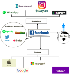 Interdependence of Facebook with partners, third-party companies, and user-base