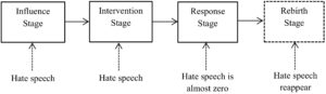 Stages of Online Hate Speech