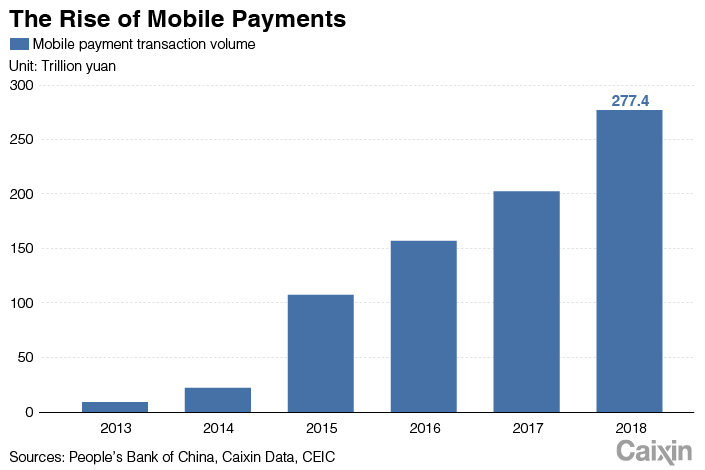Image: Screenshot of the rise of China's Mobile Payment from Google