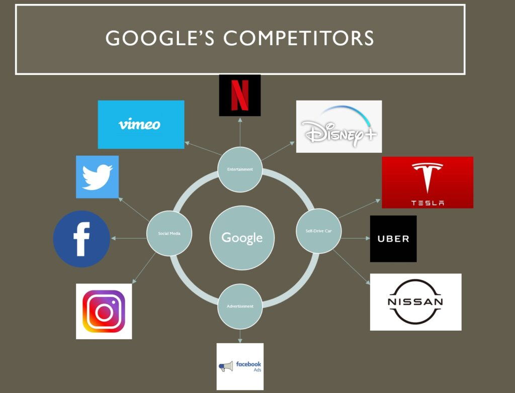 Ecology map of Google's Competitors