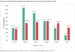 """Figure 10. """"Percentage of Australians who used each service in three months"""". Image: Roy Morgan. All Rights Reserved."""