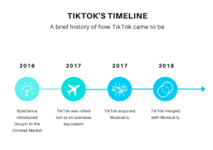 Picture showing TikTok's Timeline