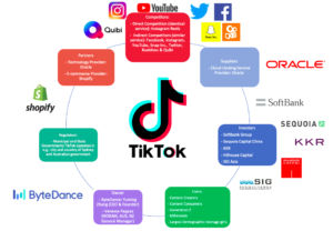 Picture of TikTok's Ecology