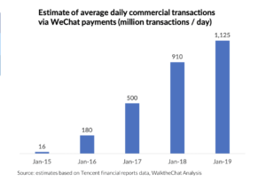 daily commercial transactions via WeChat