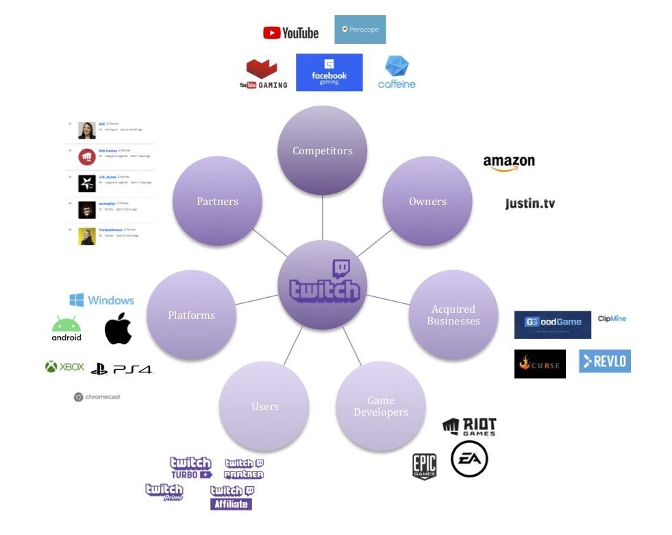 Infographic showing the industry ecosystem of Twitch